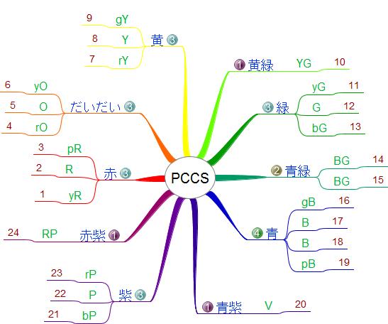 FreeMindで作成したPCCSのマインドマップ