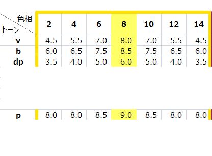 pトーンと高彩度トーン(v、b、dp)