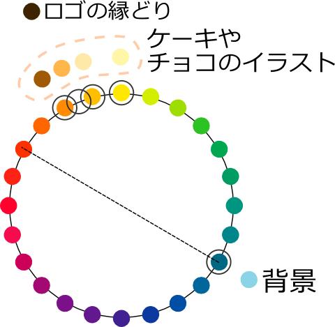 色相環上の位置