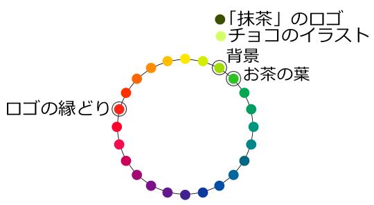 クランキー抹茶の色を色相環上に配置