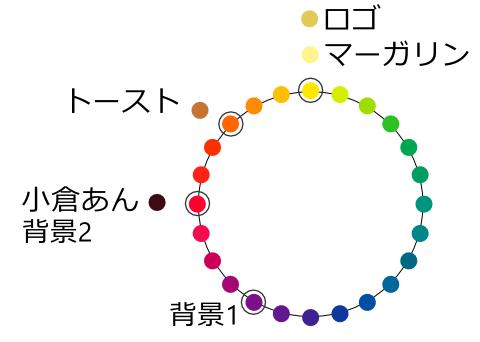 色相環の上に配置