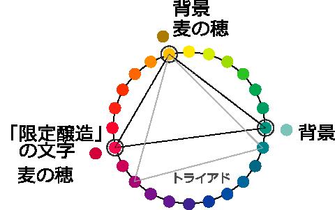 色相環上の位置関係