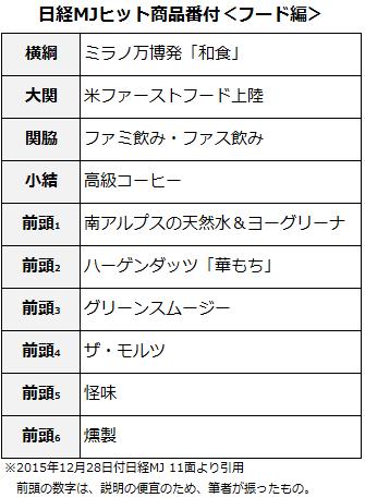 日経2015年ヒット商品番付フード編