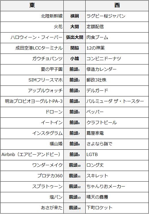 2015ヒット商品番付