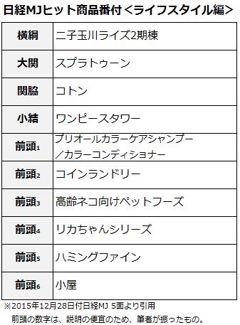 MJ2015番付ライフスタイル編