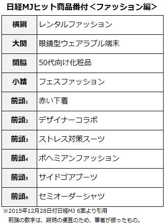 ヒット商品番付2015ファッション編