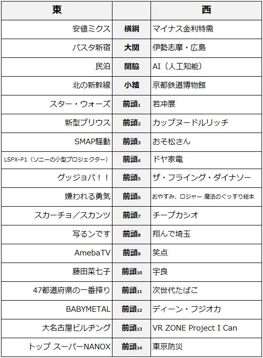 日経2016年上期ヒット商品番付