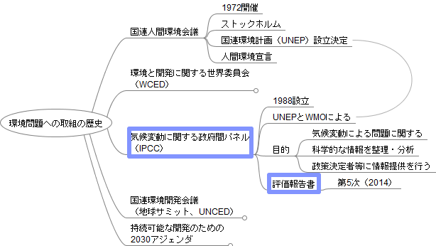 IPCCとは